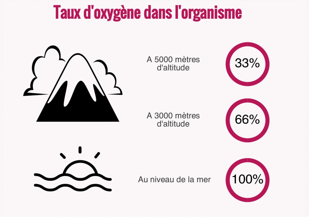 Oxygène en altitude